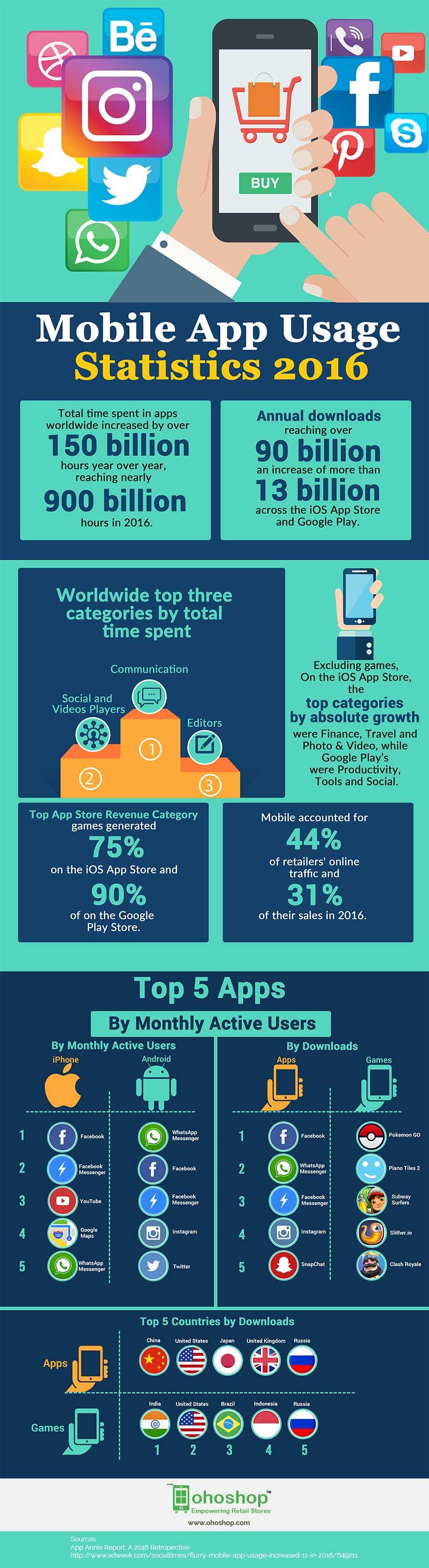 mobile-app-usage-2016